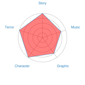 Perfect Blue Recommendation Chart