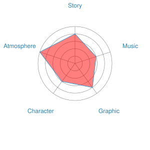 Jin-Roh Recommendation Chart
